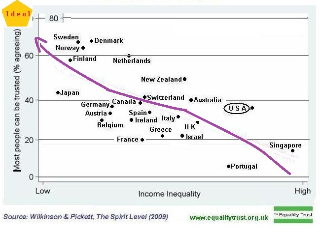 Levels of trust in unequal nations